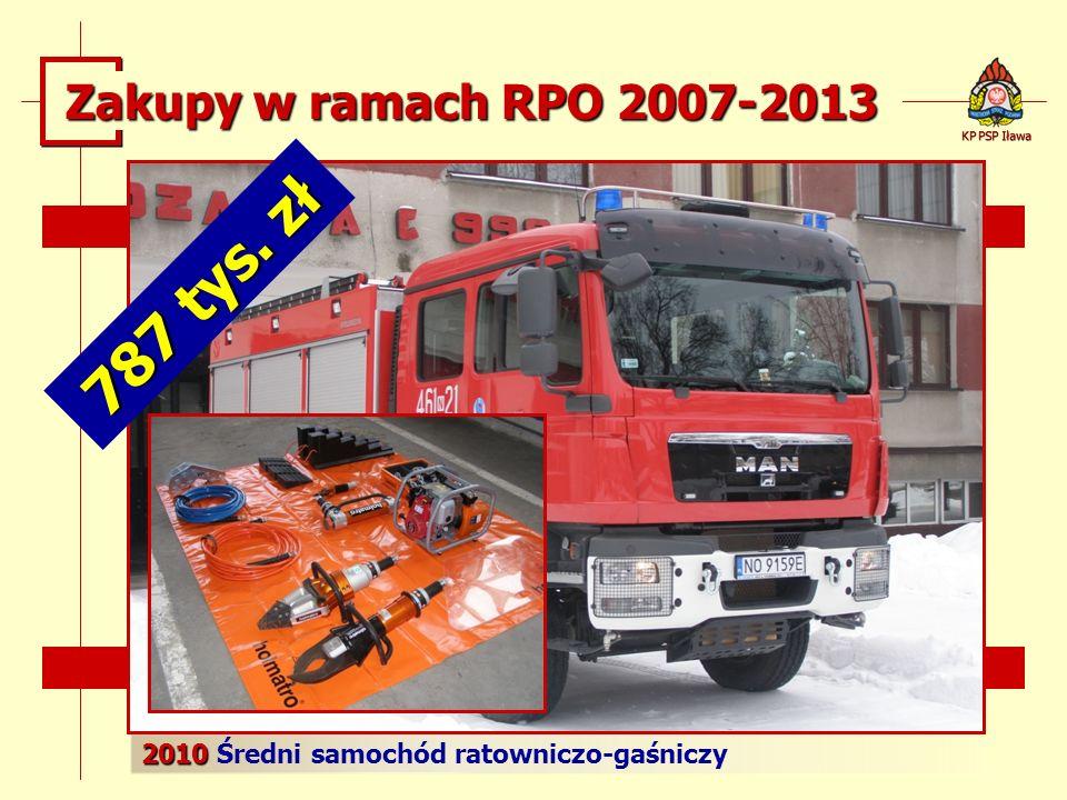 787 tys. zł Zakupy w ramach RPO 2007-2013