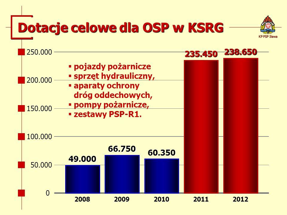 Dotacje celowe dla OSP w KSRG