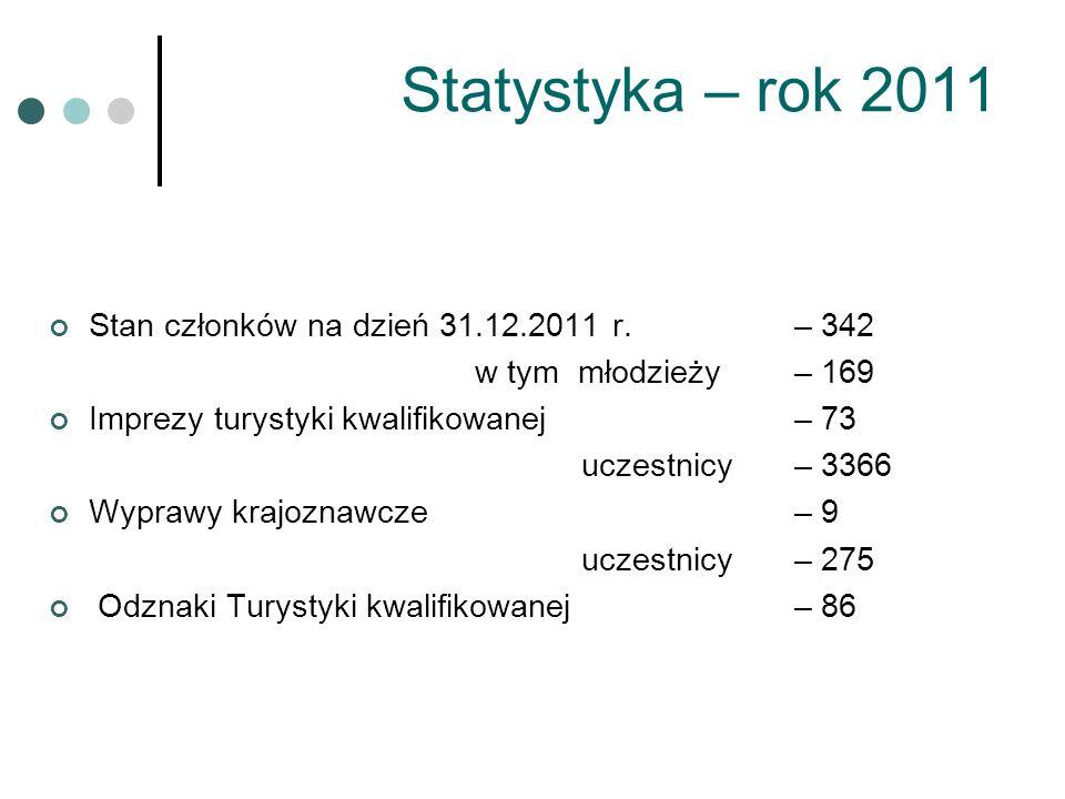 Statystyka – rok 2011 Stan członków na dzień 31.12.2011 r. – 342