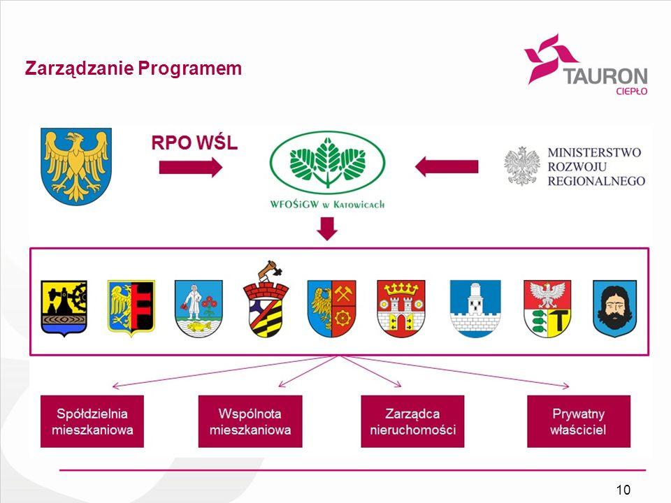 Zarządzanie Programem