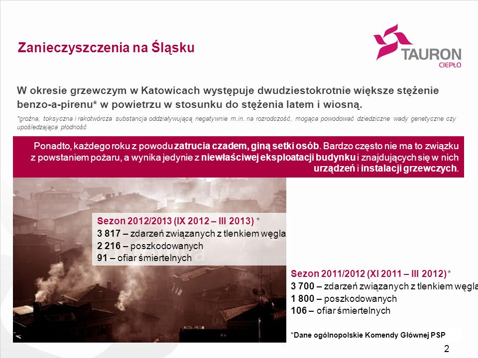Zanieczyszczenia na Śląsku