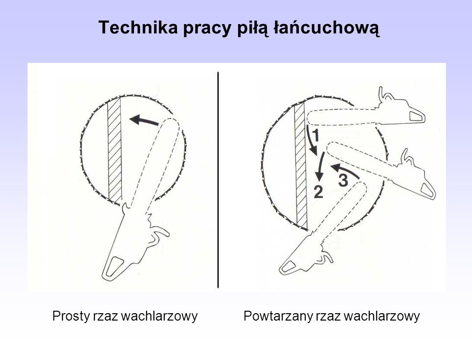 Technika pracy piłą łańcuchową