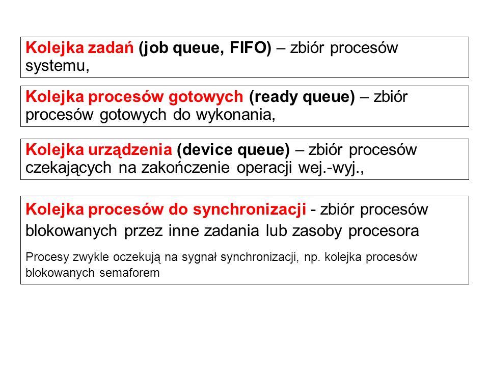 Kolejka zadań (job queue, FIFO) – zbiór procesów systemu,