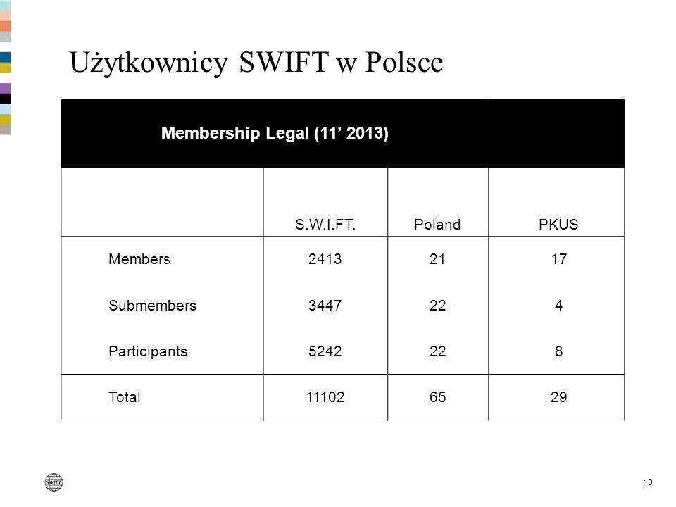 Użytkownicy SWIFT w Polsce