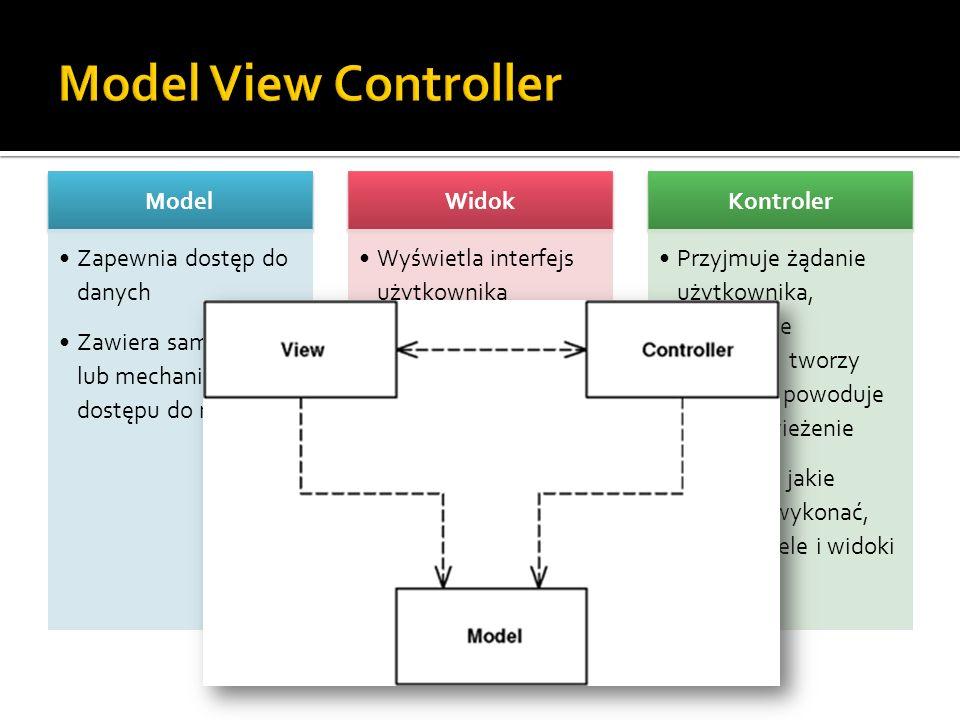 Model View Controller Model Zapewnia dostęp do danych