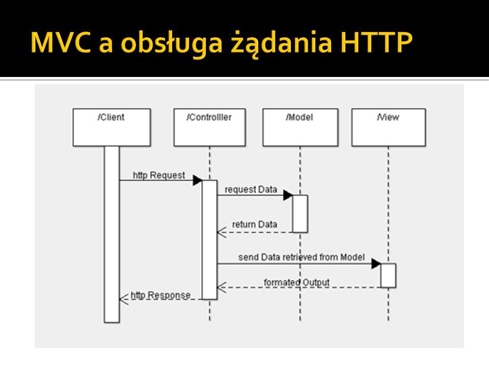 MVC a obsługa żądania HTTP