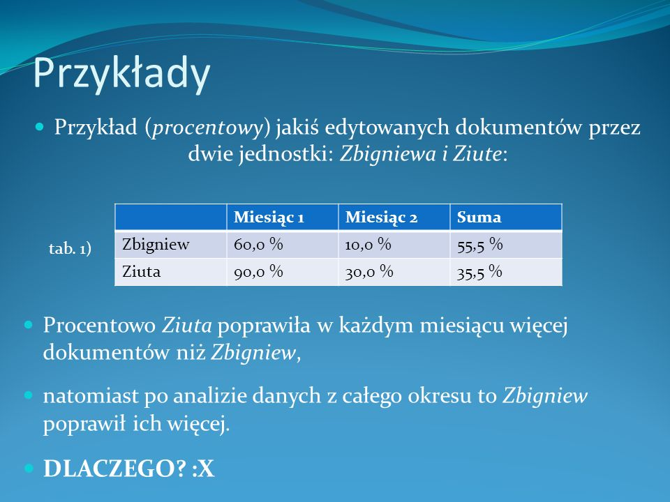 Przykłady Przykład (procentowy) jakiś edytowanych dokumentów przez dwie jednostki: Zbigniewa i Ziute: