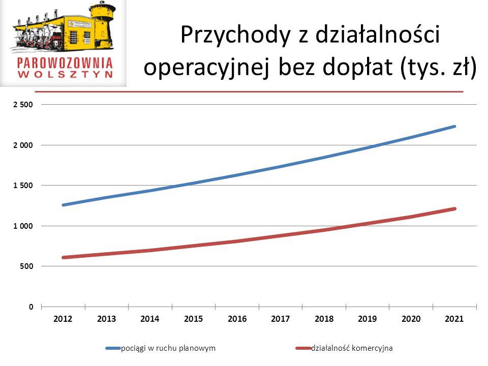 Przychody z działalności operacyjnej bez dopłat (tys. zł)