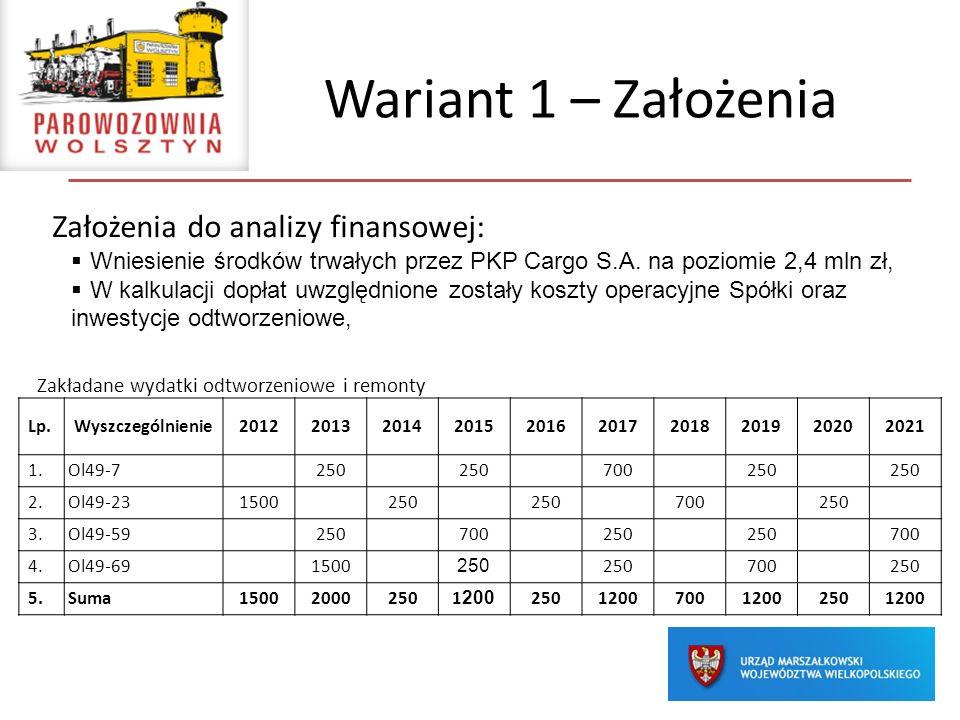 Wariant 1 – Założenia Założenia do analizy finansowej: