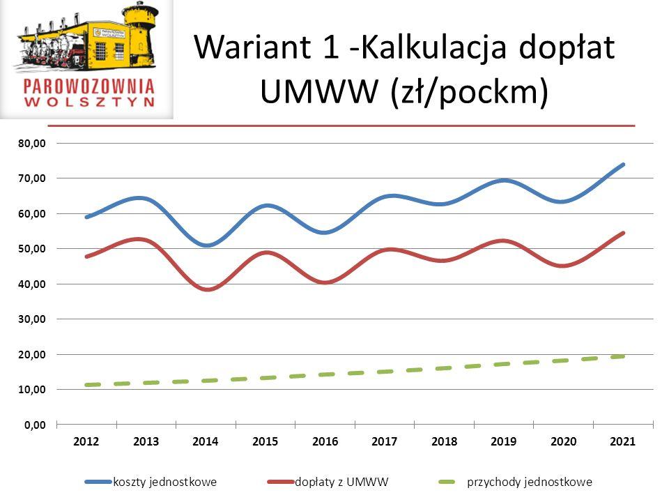 Wariant 1 -Kalkulacja dopłat UMWW (zł/pockm)