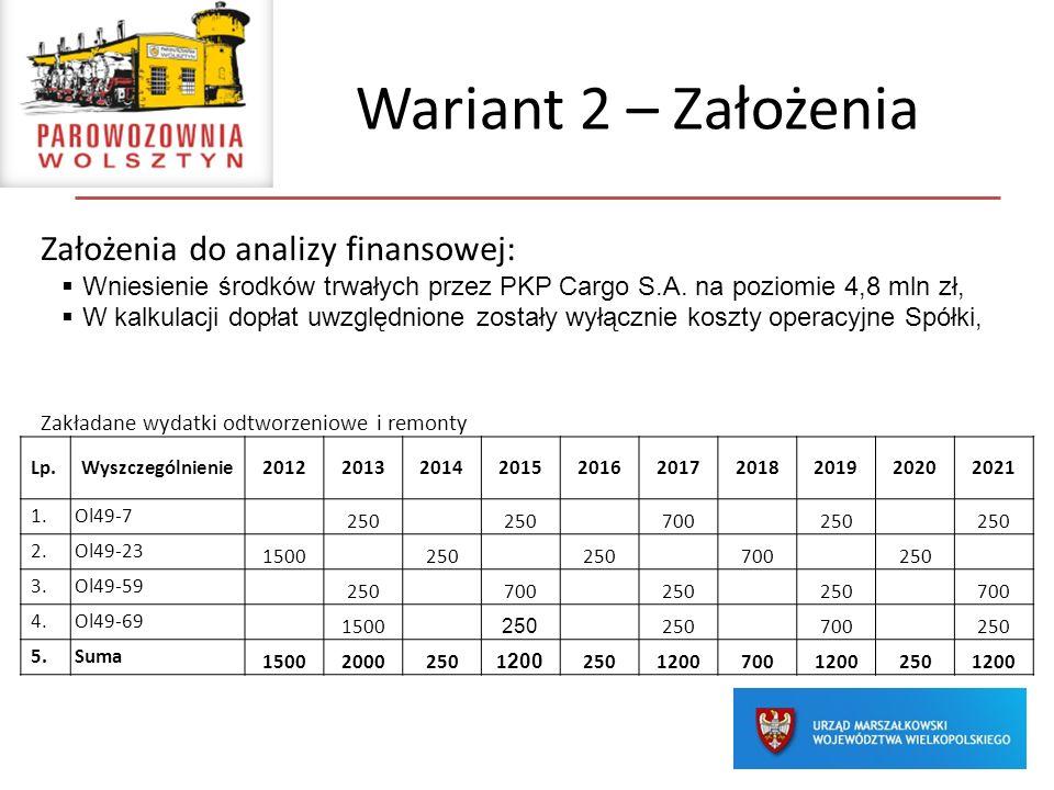 Wariant 2 – Założenia Założenia do analizy finansowej: