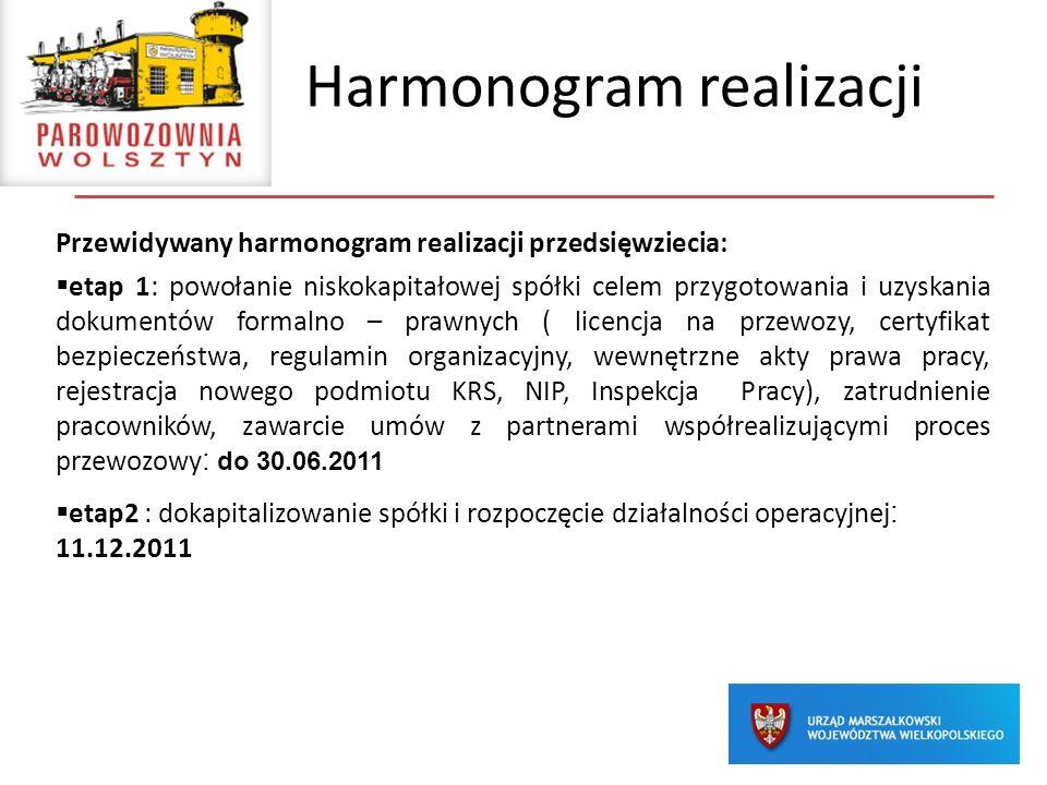 Harmonogram realizacji