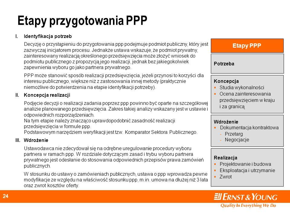 Etapy przygotowania PPP