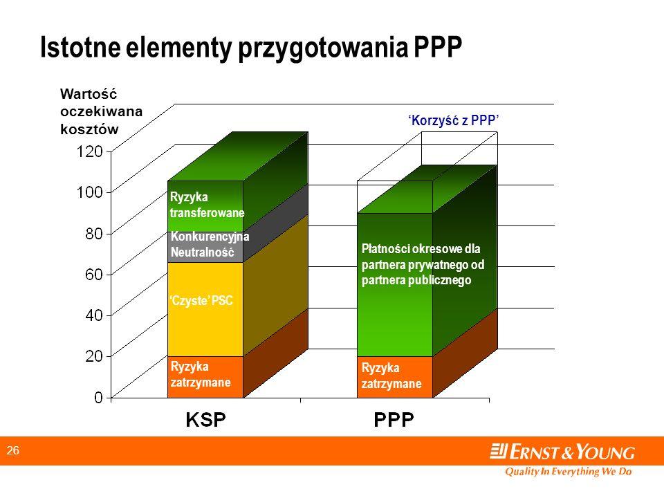 Istotne elementy przygotowania PPP