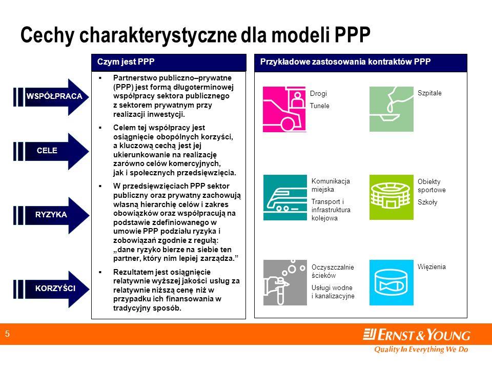 Cechy charakterystyczne dla modeli PPP