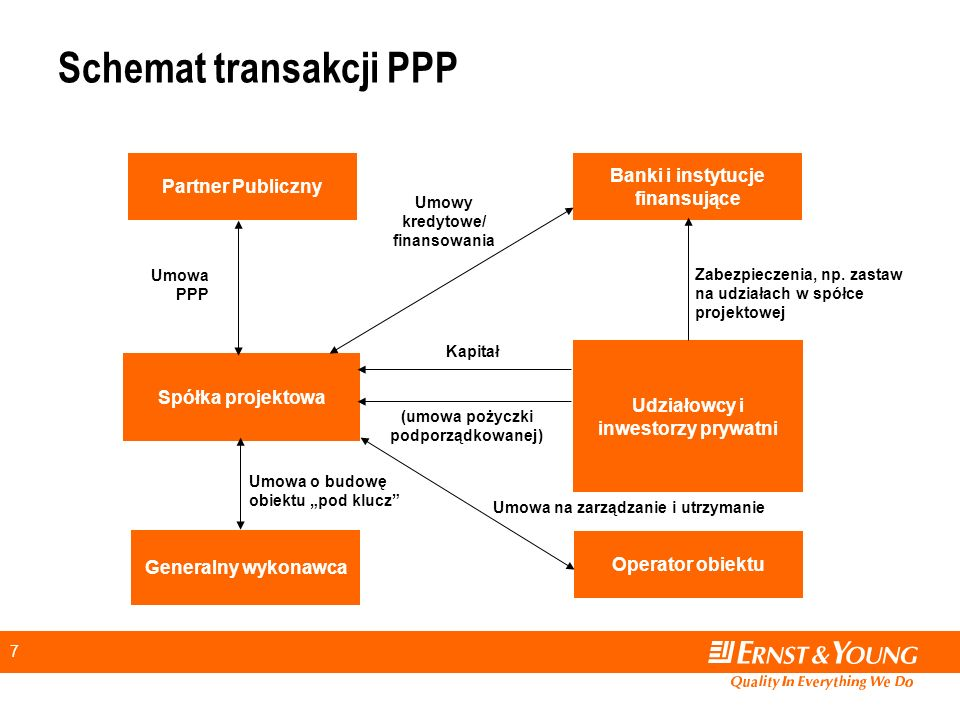 Schemat transakcji PPP