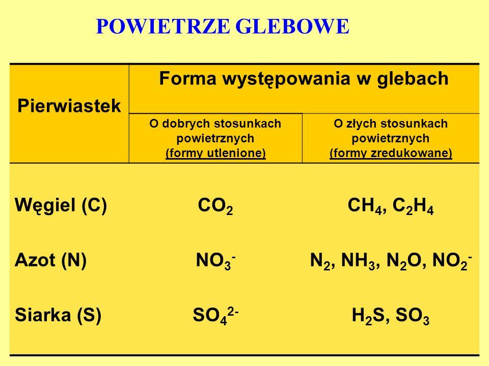 POWIETRZE GLEBOWE Pierwiastek Forma występowania w glebach Węgiel (C)