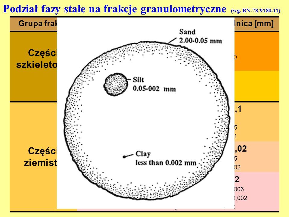 Podział fazy stałe na frakcje granulometryczne (wg. BN-78/9180-11)