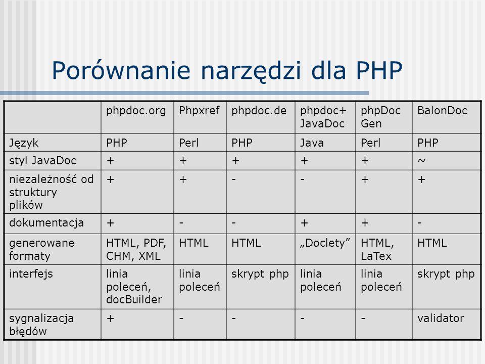 Porównanie narzędzi dla PHP