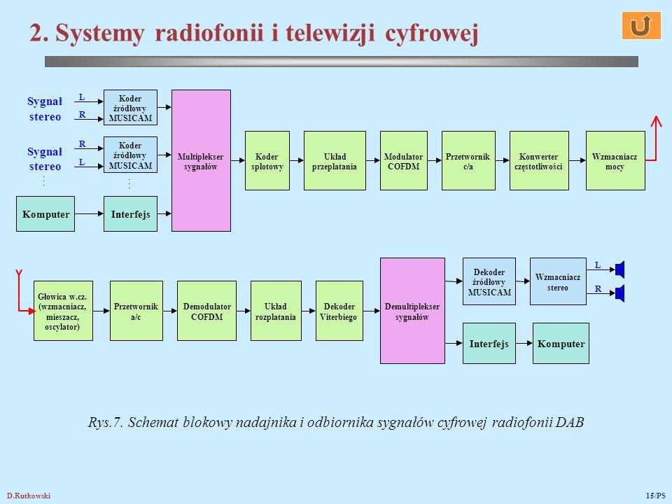 2. Systemy radiofonii i telewizji cyfrowej