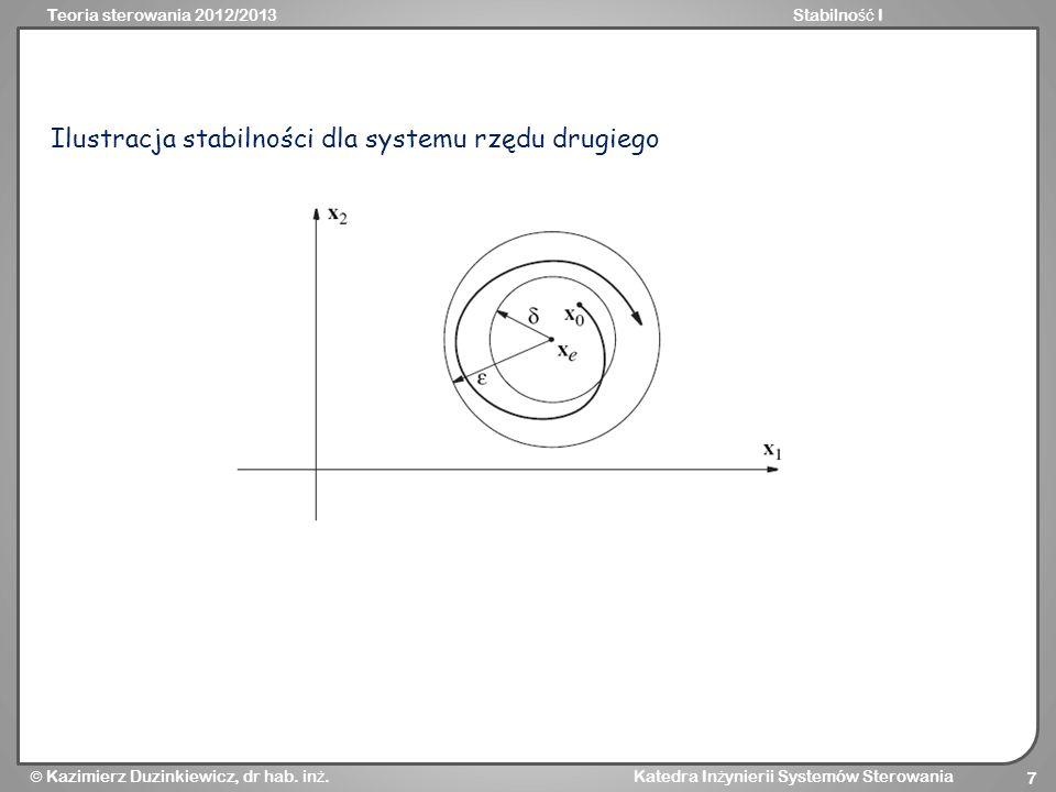 Ilustracja stabilności dla systemu rzędu drugiego