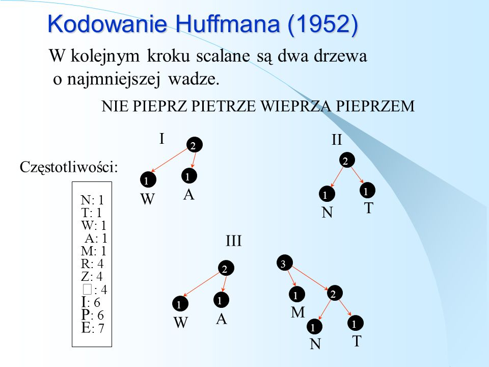 Kodowanie Huffmana (1952) W kolejnym kroku scalane są dwa drzewa
