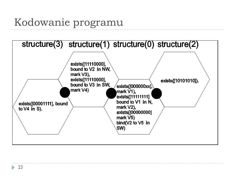 Kodowanie programu