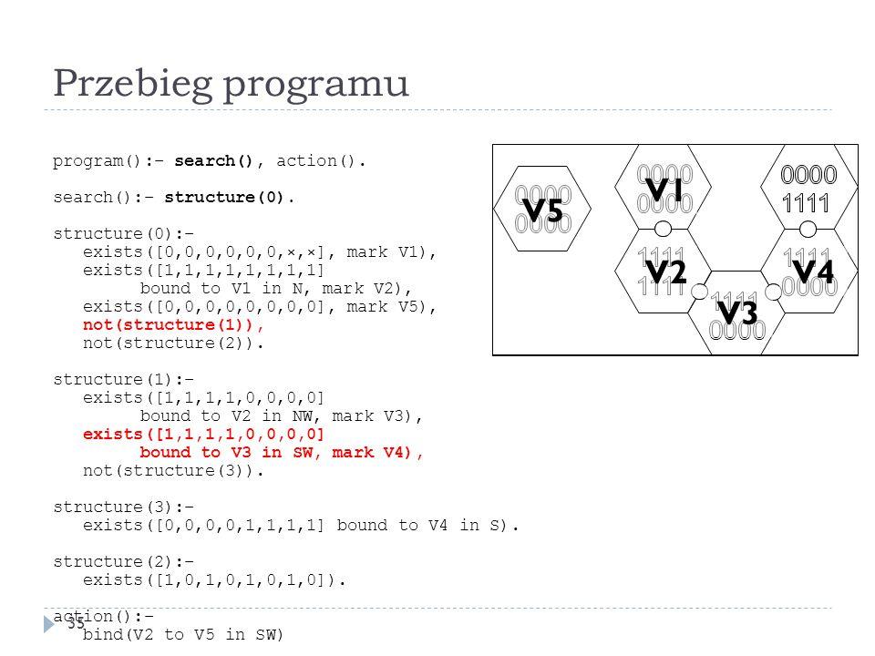 Przebieg programu V1 V5 V2 V4 V3