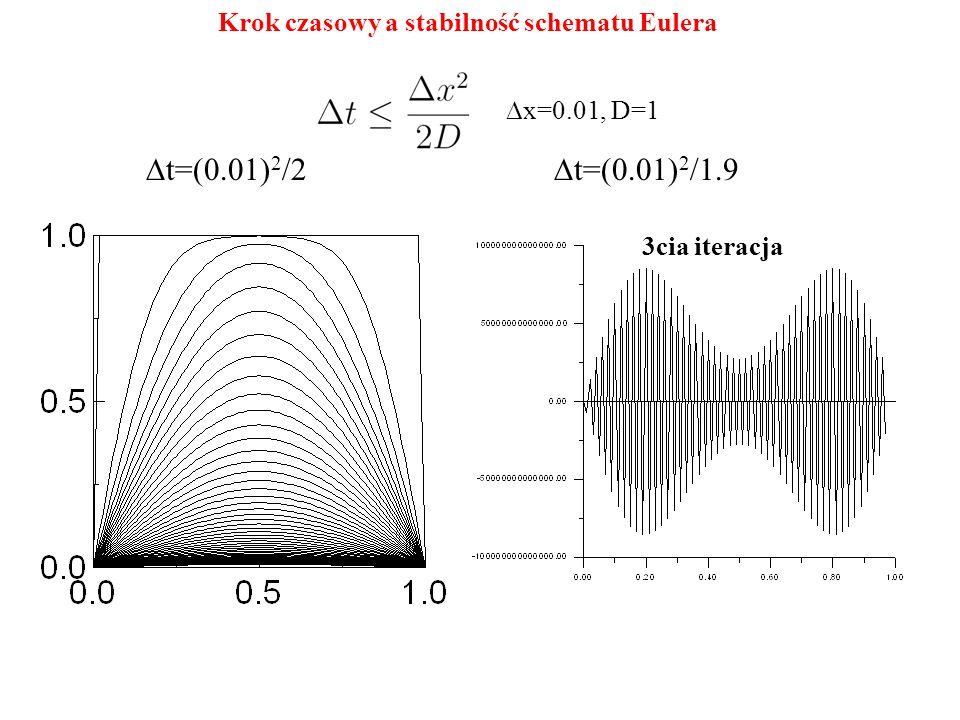 Dt=(0.01)2/2 Dt=(0.01)2/1.9 Krok czasowy a stabilność schematu Eulera