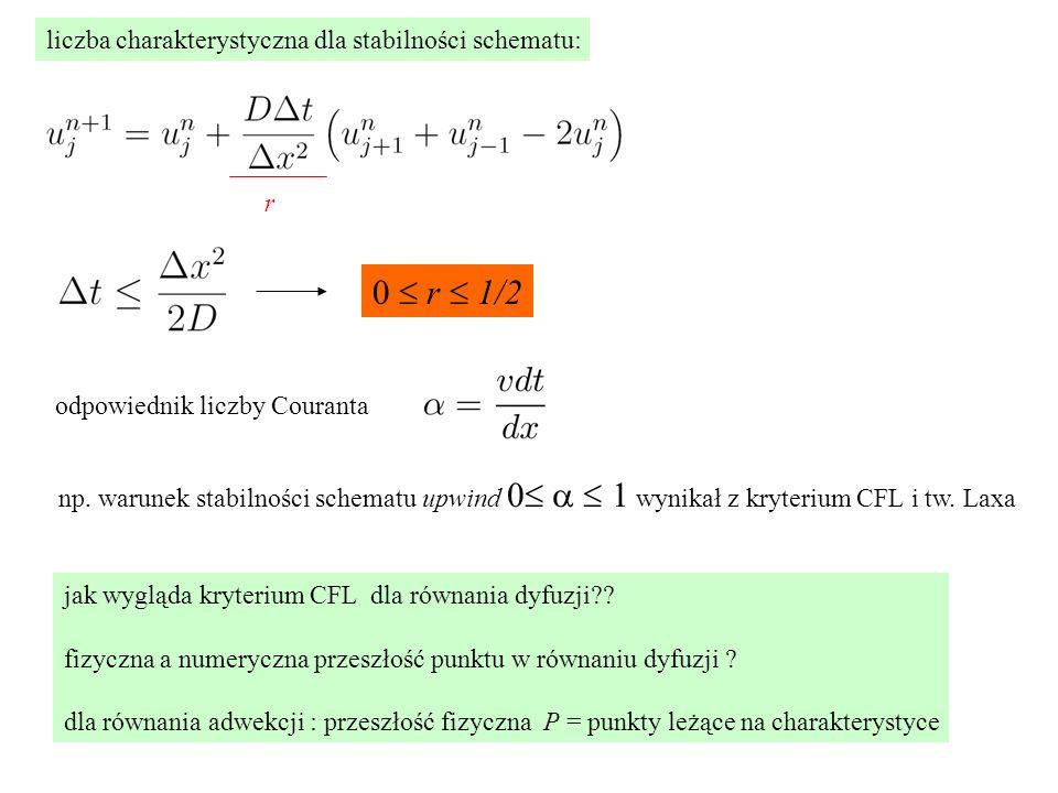 0  r  1/2 liczba charakterystyczna dla stabilności schematu: r