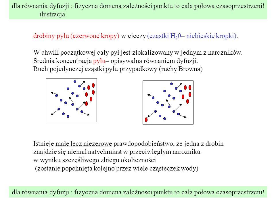 dla równania dyfuzji : fizyczna domena zależności punktu to cała połowa czasoprzestrzeni! ilustracja