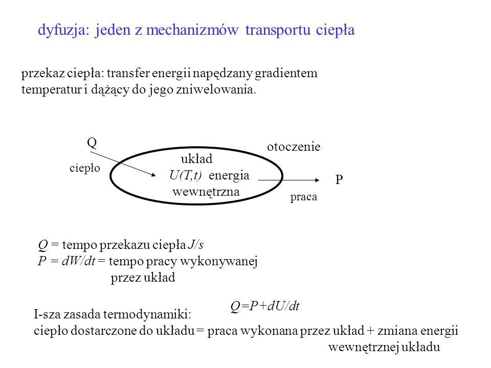 dyfuzja: jeden z mechanizmów transportu ciepła