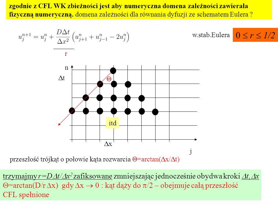 zgodnie z CFL WK zbieżności jest aby numeryczna domena zależności zawierała fizyczną numeryczną. domena zależności dla równania dyfuzji ze schematem Eulera