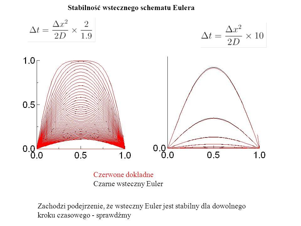 Stabilność wstecznego schematu Eulera