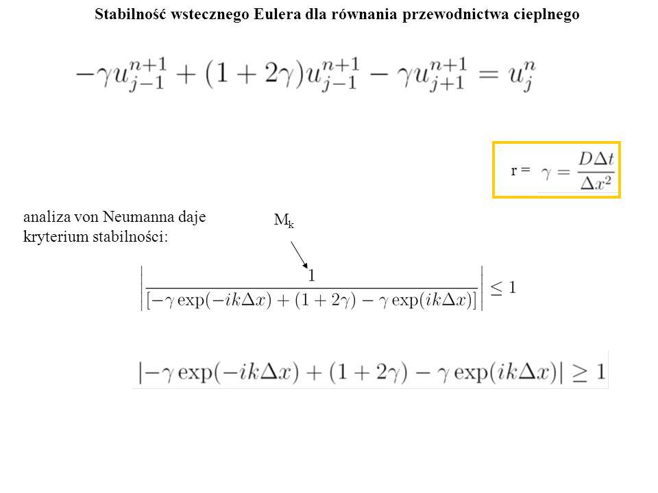 Stabilność wstecznego Eulera dla równania przewodnictwa cieplnego