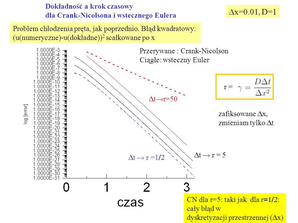 Dx=0.01, D=1 Dokładność a krok czasowy