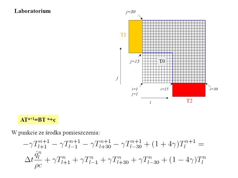 Laboratorium ATn+1=BT n+c W punkcie ze środka pomieszczenia: