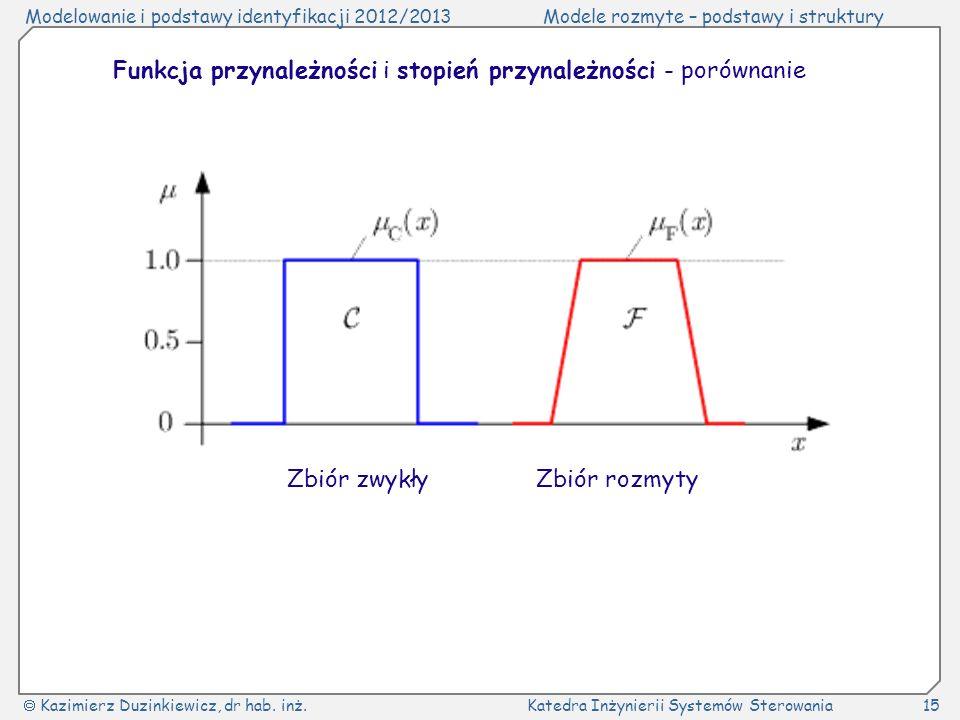 Funkcja przynależności i stopień przynależności - porównanie