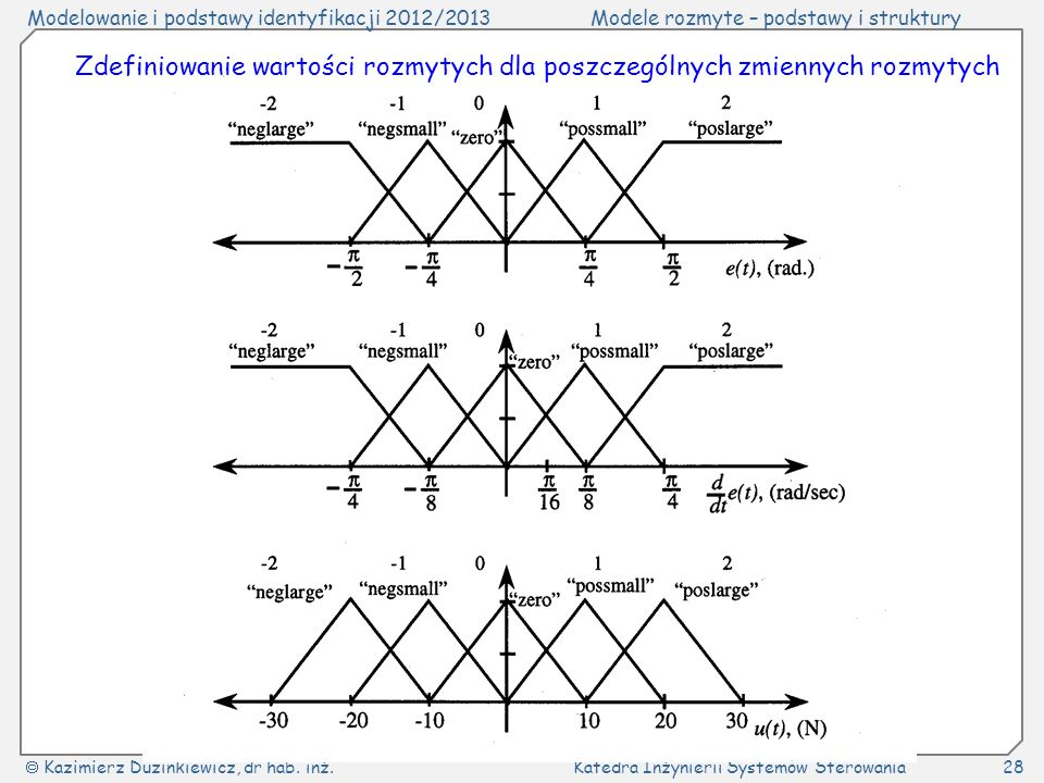 Zdefiniowanie wartości rozmytych dla poszczególnych zmiennych rozmytych
