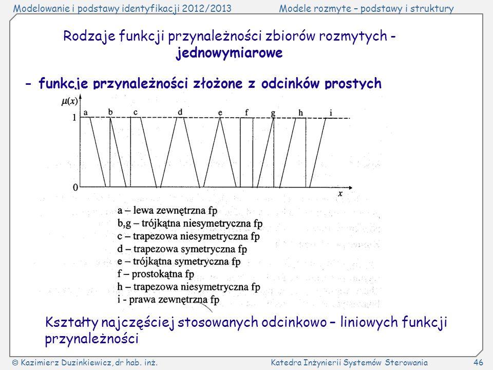 Rodzaje funkcji przynależności zbiorów rozmytych - jednowymiarowe