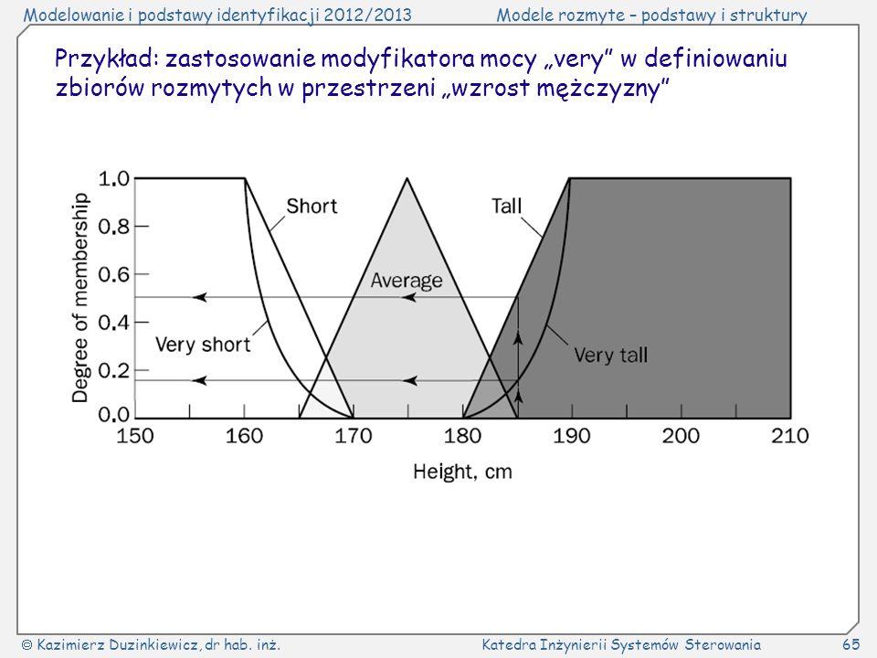 """Przykład: zastosowanie modyfikatora mocy """"very w definiowaniu zbiorów rozmytych w przestrzeni """"wzrost mężczyzny"""