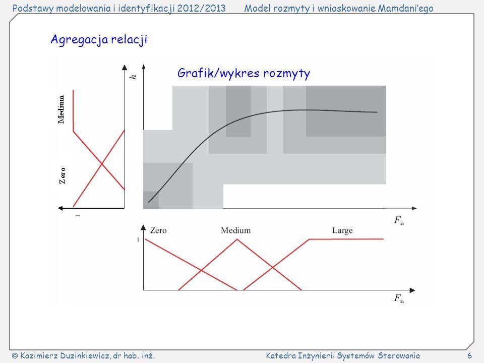 Agregacja relacji Grafik/wykres rozmyty