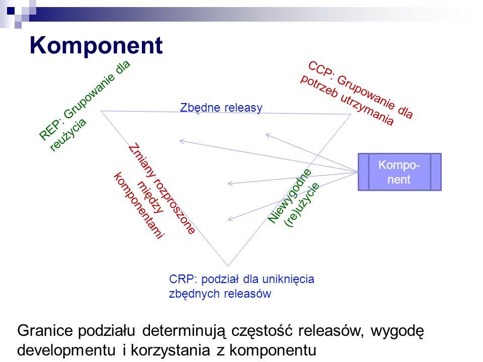 Komponent CRP: podział dla uniknięcia zbędnych releasów. REP: Grupowanie dla reużycia. CCP: Grupowanie dla potrzeb utrzymania.