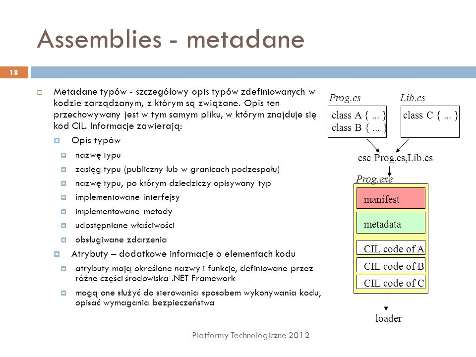 Assemblies - metadane