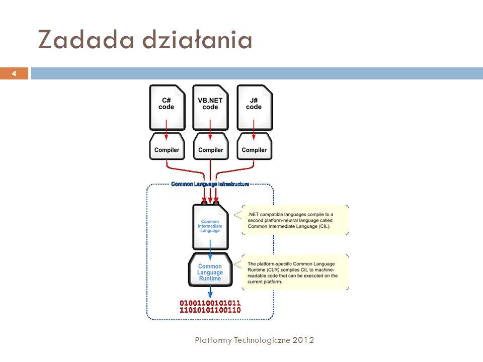 Zadada działania Platformy Technologiczne 2012