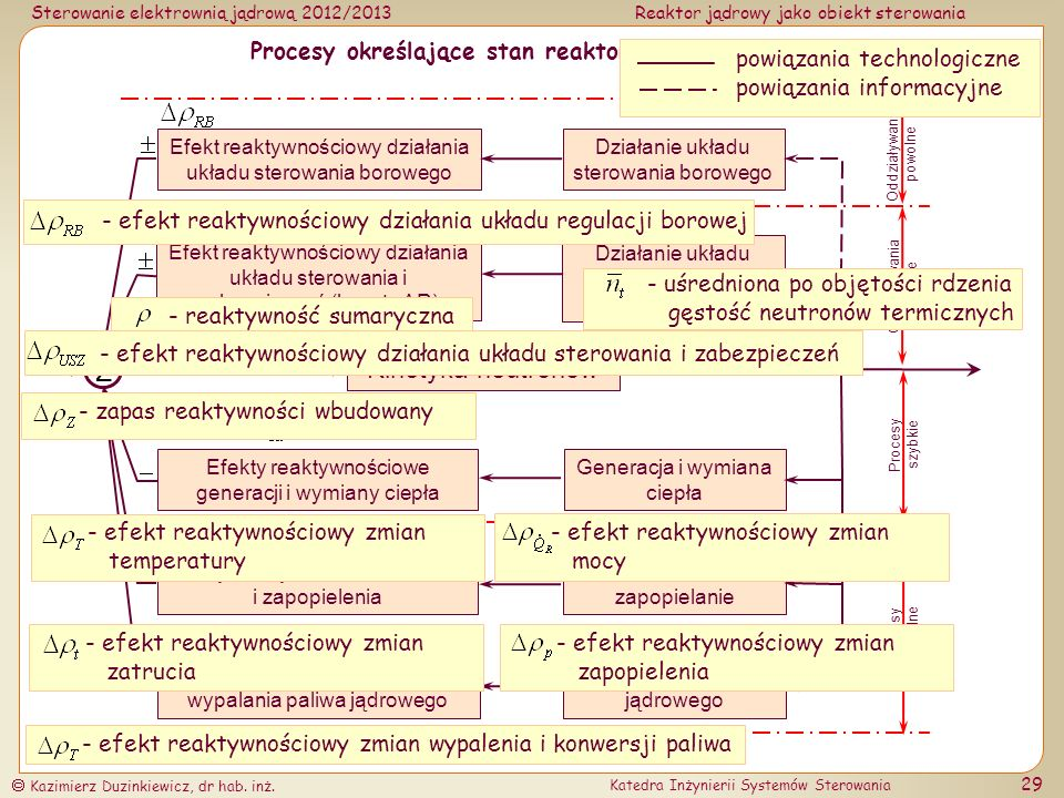 Procesy określające stan reaktora jądrowego