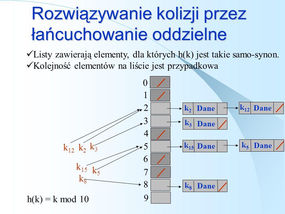 Rozwiązywanie kolizji przez łańcuchowanie oddzielne