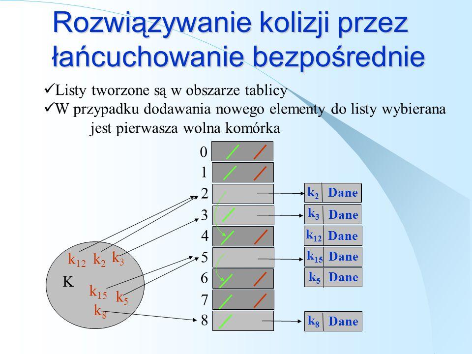 Rozwiązywanie kolizji przez łańcuchowanie bezpośrednie