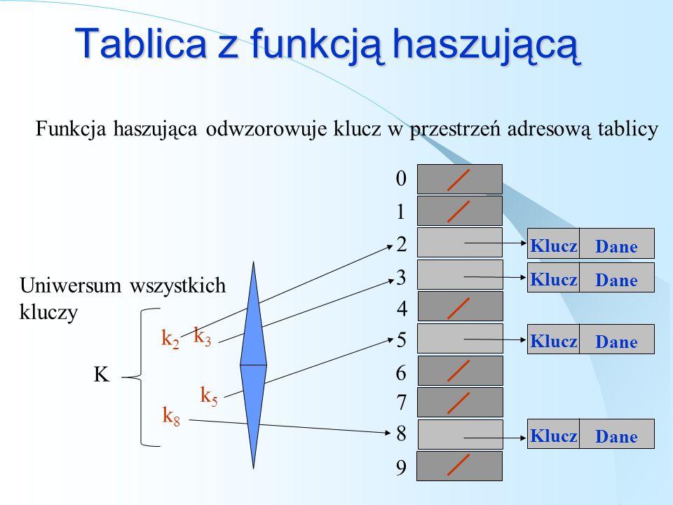 Tablica z funkcją haszującą