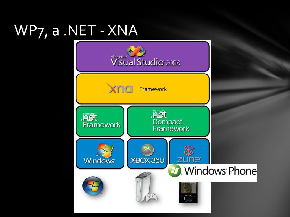 WP7, a .NET - XNA